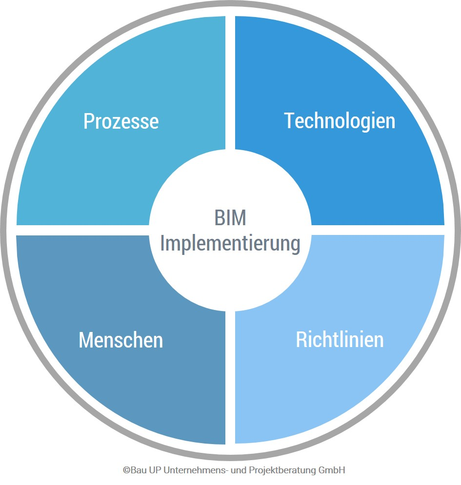Bim Implementierung